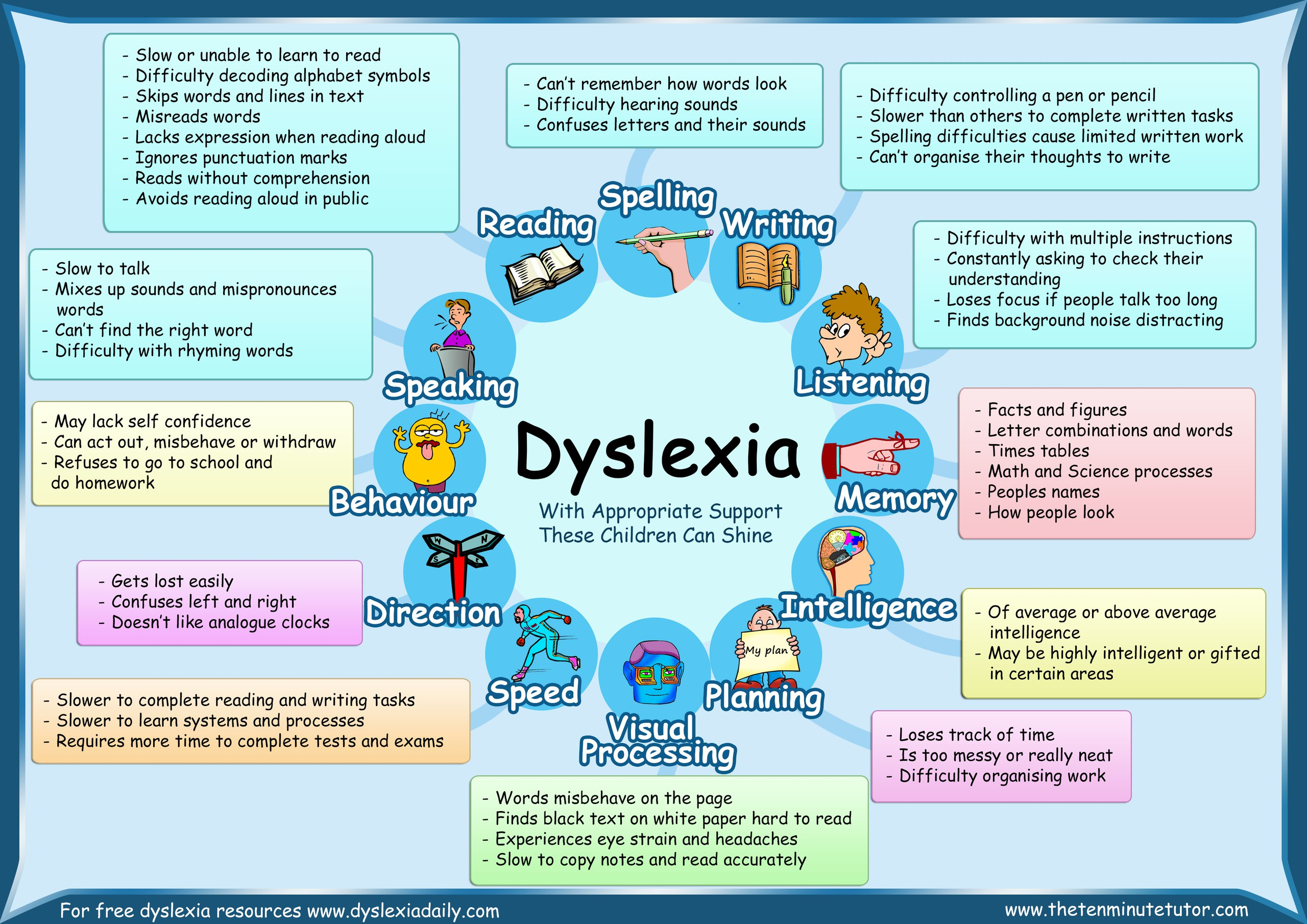 dyslexia in pediatrics essay